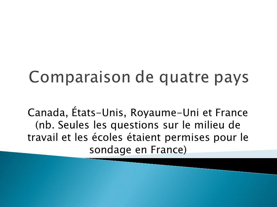 Comparaison de quatre pays Canada, États-Unis, Royaume-Uni et France (nb.