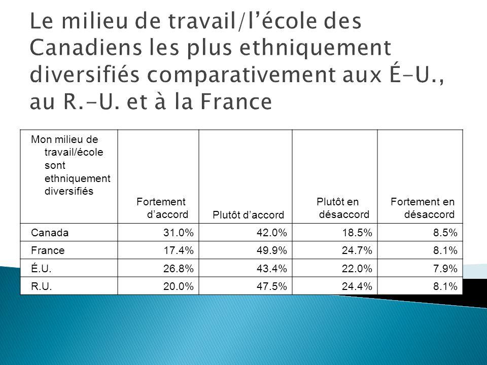 Mon milieu de travail/école sont ethniquement diversifiés Fortement daccordPlutôt daccord Plutôt en désaccord Fortement en désaccord Canada31.0%42.0%18.5%8.5% France17.4%49.9%24.7%8.1% É.U.26.8%43.4%22.0%7.9% R.U.20.0%47.5%24.4%8.1% Le milieu de travail/lécole des Canadiens les plus ethniquement diversifiés comparativement aux É-U., au R.-U.