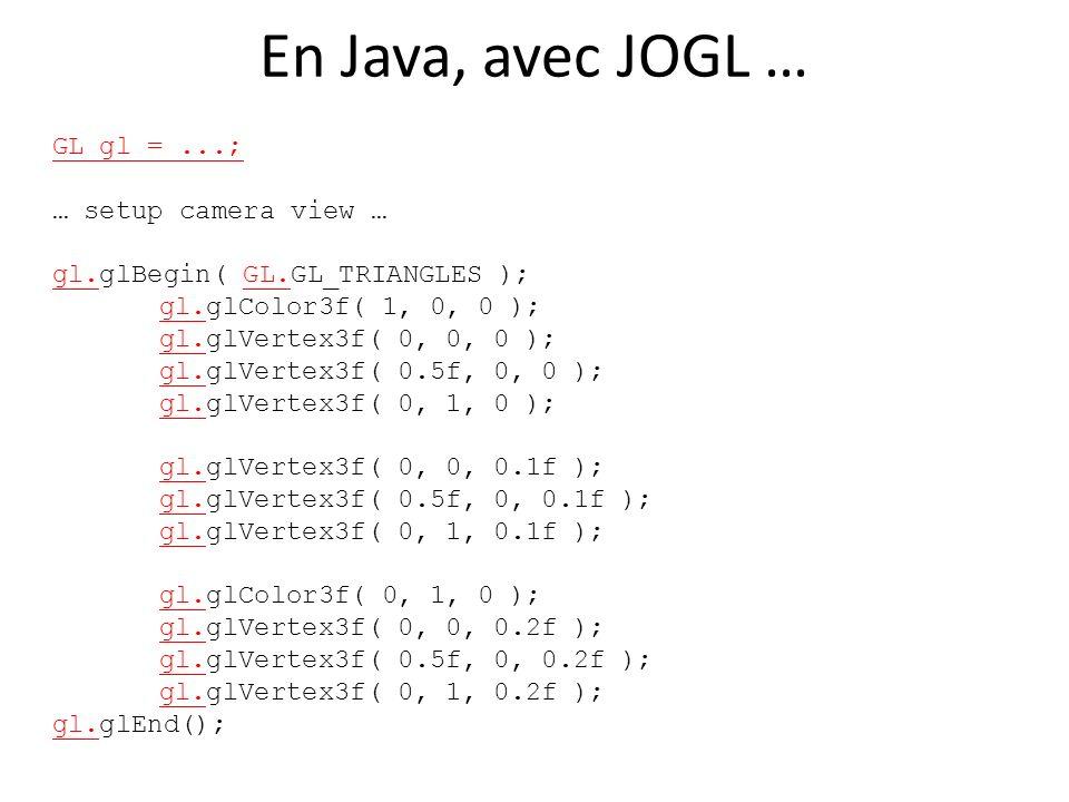 En Java, avec JOGL … GL gl =...; … setup camera view … gl.glBegin( GL.GL_TRIANGLES ); gl.glColor3f( 1, 0, 0 ); gl.glVertex3f( 0, 0, 0 ); gl.glVertex3f( 0.5f, 0, 0 ); gl.glVertex3f( 0, 1, 0 ); gl.glVertex3f( 0, 0, 0.1f ); gl.glVertex3f( 0.5f, 0, 0.1f ); gl.glVertex3f( 0, 1, 0.1f ); gl.glColor3f( 0, 1, 0 ); gl.glVertex3f( 0, 0, 0.2f ); gl.glVertex3f( 0.5f, 0, 0.2f ); gl.glVertex3f( 0, 1, 0.2f ); gl.glEnd();