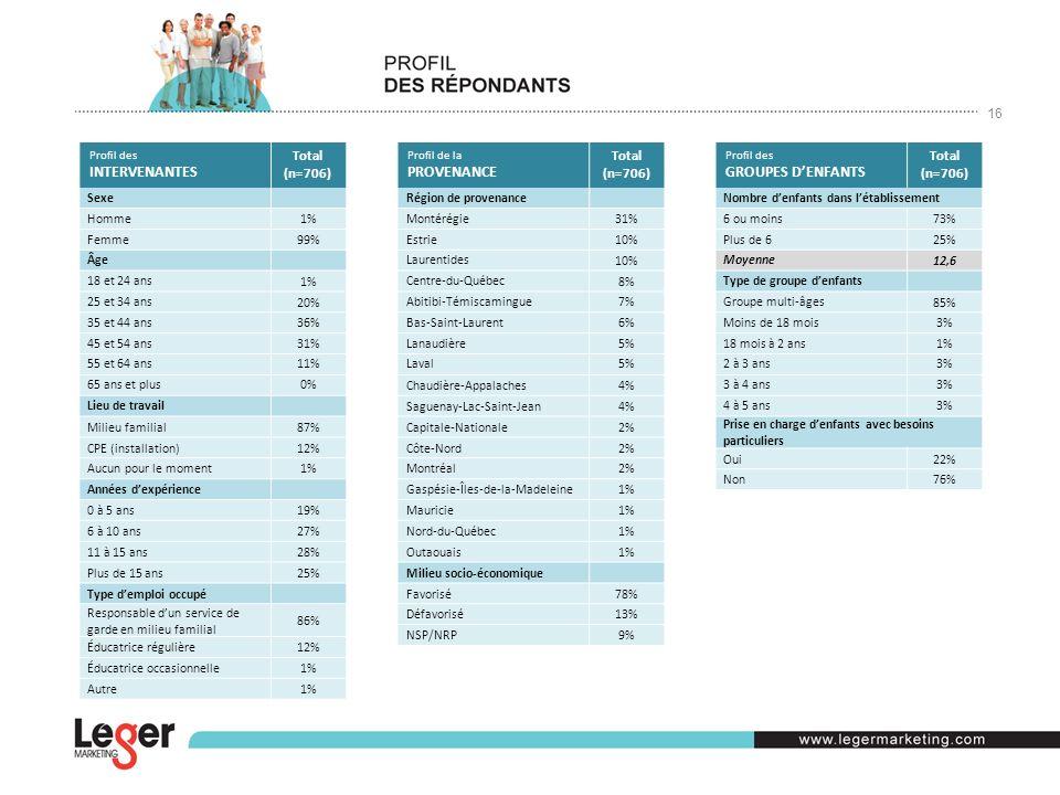 16 Profil des INTERVENANTES Total (n=706) Sexe Homme 1% Femme 99% Âge 18 et 24 ans 1% 25 et 34 ans 20% 35 et 44 ans36% 45 et 54 ans31% 55 et 64 ans11% 65 ans et plus0% Lieu de travail Milieu familial87% CPE (installation)12% Aucun pour le moment1% Années dexpérience 0 à 5 ans19% 6 à 10 ans27% 11 à 15 ans28% Plus de 15 ans25% Type demploi occupé Responsable dun service de garde en milieu familial 86% Éducatrice régulière12% Éducatrice occasionnelle1% Autre1% Profil de la PROVENANCE Total (n=706) Région de provenance Montérégie 31% Estrie 10% Laurentides 10% Centre-du-Québec 8% Abitibi-Témiscamingue7% Bas-Saint-Laurent6% Lanaudière5% Laval5% Chaudière-Appalaches4% Saguenay-Lac-Saint-Jean4% Capitale-Nationale2% Côte-Nord2% Montréal2% Gaspésie-Îles-de-la-Madeleine1% Mauricie1% Nord-du-Québec1% Outaouais1% Milieu socio-économique Favorisé78% Défavorisé13% NSP/NRP9% Profil des GROUPES DENFANTS Total (n=706) Nombre denfants dans létablissement 6 ou moins 73% Plus de 6 25% Moyenne 12,6 Type de groupe denfants Groupe multi-âges 85% Moins de 18 mois 3% 18 mois à 2 ans1% 2 à 3 ans3% 3 à 4 ans3% 4 à 5 ans3% Prise en charge denfants avec besoins particuliers Oui22% Non76%