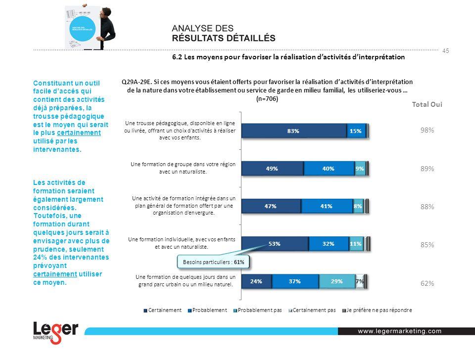 45 6.2 Les moyens pour favoriser la réalisation dactivités dinterprétation Total Oui 98% 89% 88% 85% 62% Q29A-29E.