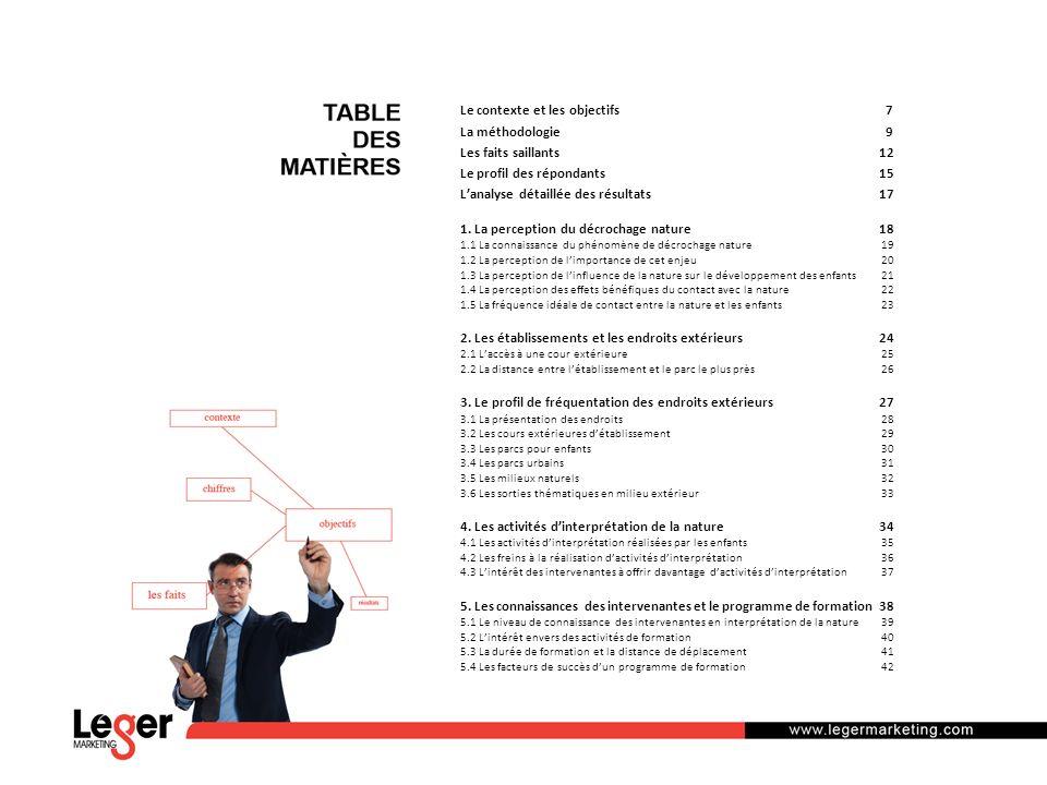 Le contexte et les objectifs 7 La méthodologie 9 Les faits saillants12 Le profil des répondants15 Lanalyse détaillée des résultats17 1.