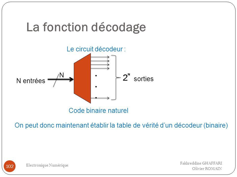 La fonction décodage Electronique Numérique 102...... N entrées sorties Le circuit décodeur : N Code binaire naturel On peut donc maintenant établir l