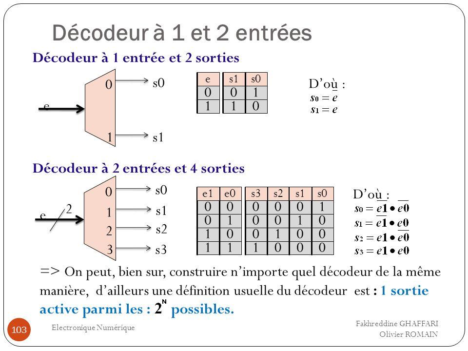 Décodeur à 1 et 2 entrées Electronique Numérique 103 0 1 e s0 s1 e0 0 1 0 0 0 1 1 1 e1 e 0 1 s1 0 1 s0 1 0 Doù : 0 3 e s0 s3 2 1 s1 2 s2 0 0 0 0 1 0 0