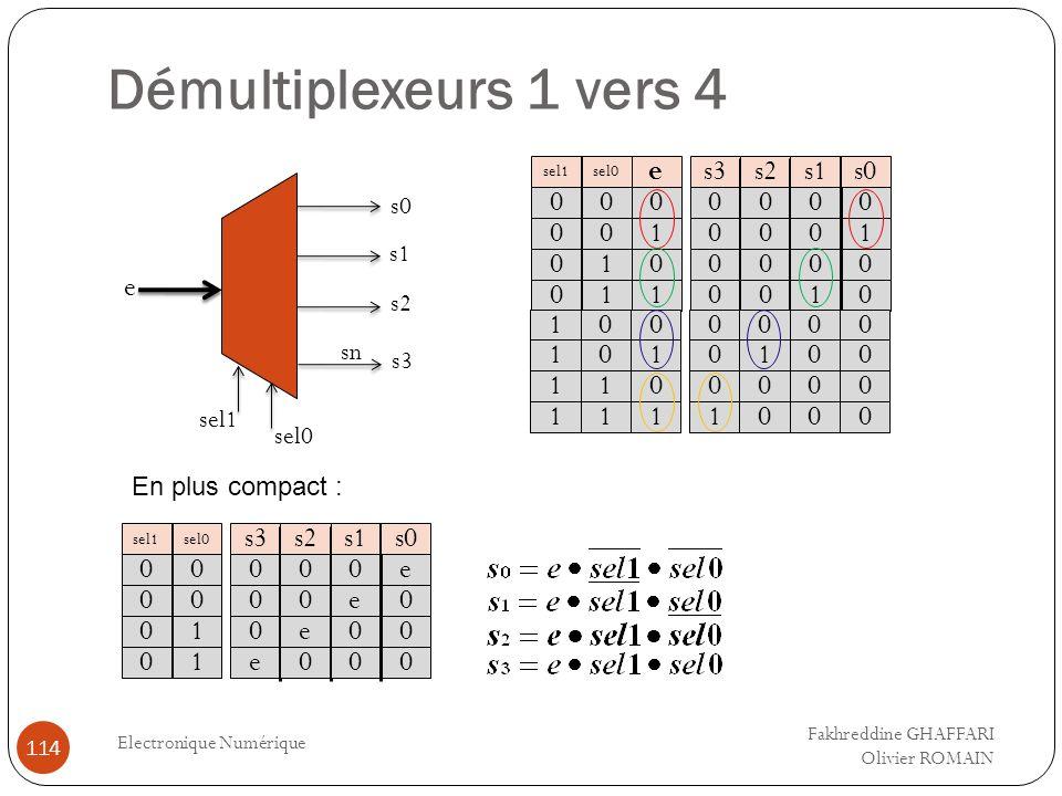 Démultiplexeurs 1 vers 4 Electronique Numérique 114 s0 sn sel0 e s1 s3 s2 sel1 0 0 0 0 s3 sel0 0 0 1 1 e 0 1 0 1 sel1 0 0 0 0 0 0 0 0 s2 0 0 0 1 s1 0