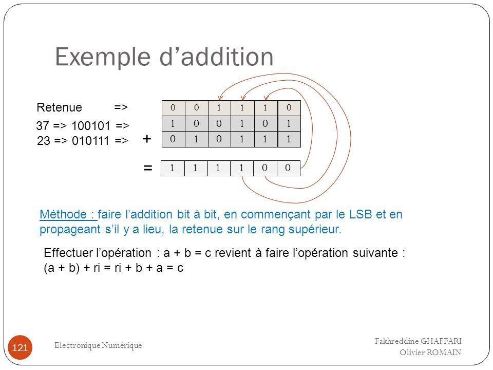 Exemple daddition Electronique Numérique 121 0 1 1 0 1 1 1 0 0 111 0 1 1 0 00 37 => 100101 => 23 => 010111 => 001111 Retenue => + = Méthode : faire la