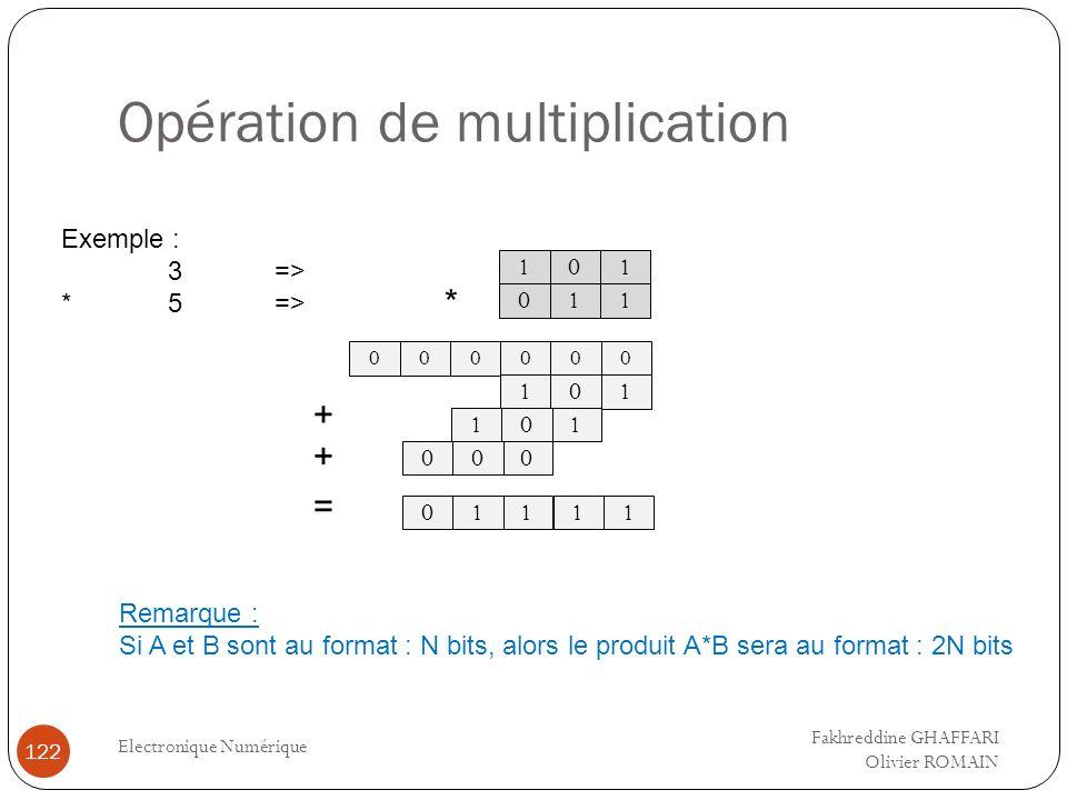 Opération de multiplication Electronique Numérique 122 0 1 1 0 1 1 0 00 101 101 * = 000 + + 11011 000 Exemple : 3=> *5=> Remarque : Si A et B sont au