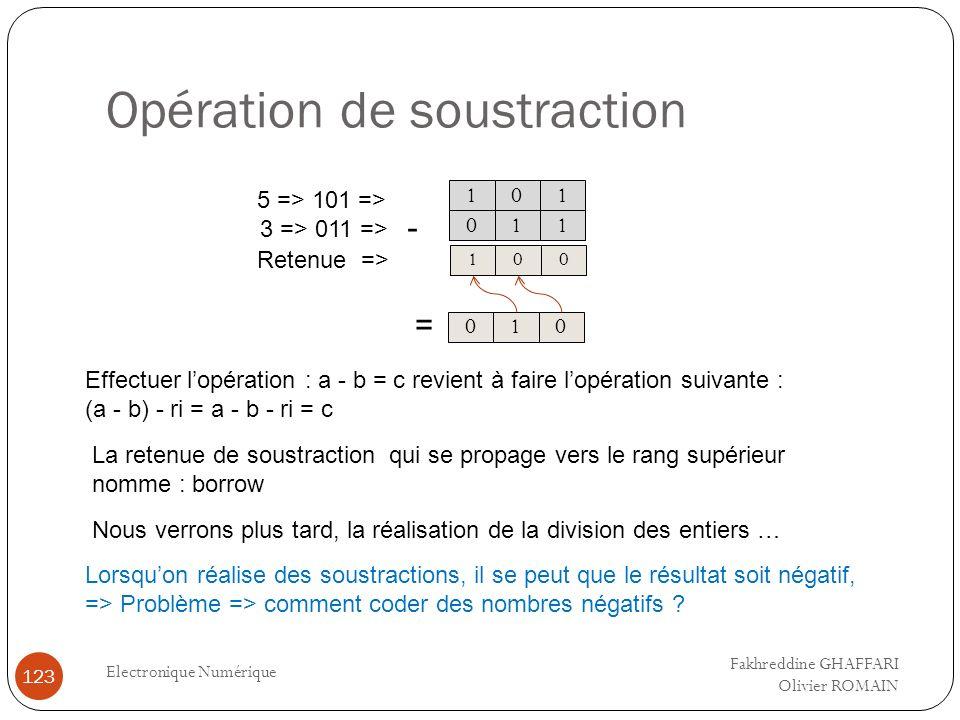 Opération de soustraction Electronique Numérique 123 0 1 1 0 1 1 0 10 5 => 101 => 3 => 011 => 010 Retenue => - = La retenue de soustraction qui se pro