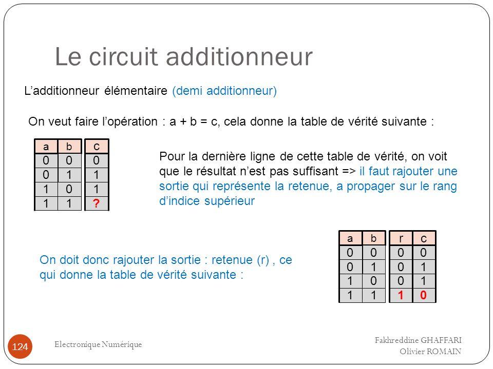 Le circuit additionneur Electronique Numérique 124 Ladditionneur élémentaire (demi additionneur) On veut faire lopération : a + b = c, cela donne la t