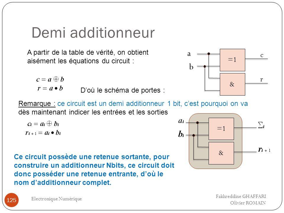 Demi additionneur Electronique Numérique 125 A partir de la table de vérité, on obtient aisément les équations du circuit : Doù le schéma de portes :