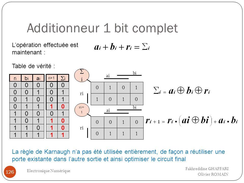 Additionneur 1 bit complet Electronique Numérique 126 Lopération effectuée est maintenant : Table de vérité : 0 0 0 1 ri+1 aiai 0 1 0 0 0 1 1 1 bibi 0