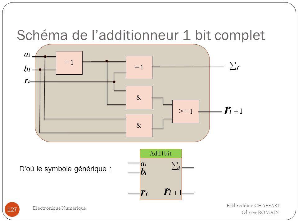 Schéma de ladditionneur 1 bit complet Electronique Numérique 127 =1 >=1 =1 & & Doù le symbole générique : Add1bit Fakhreddine GHAFFARI Olivier ROMAIN