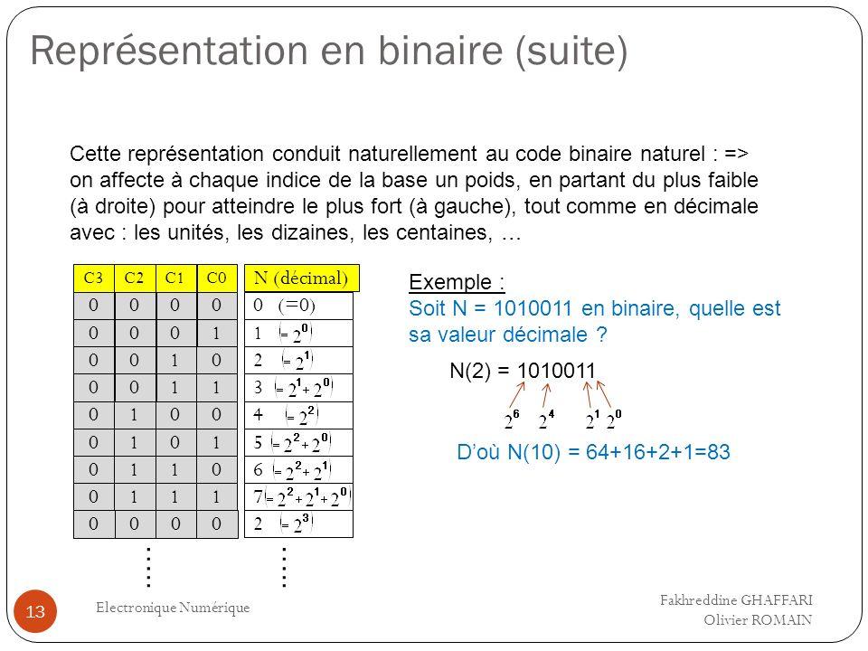 Représentation en binaire (suite) Electronique Numérique 13 Cette représentation conduit naturellement au code binaire naturel : => on affecte à chaqu