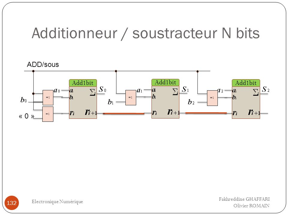 Additionneur / soustracteur N bits Electronique Numérique 132 Add1bit =1 Add1bit =1 Add1bit =1 ADD/sous « 0 » Fakhreddine GHAFFARI Olivier ROMAIN