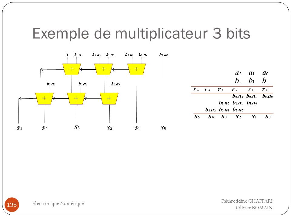 Exemple de multiplicateur 3 bits Electronique Numérique 135 +++ +++ Fakhreddine GHAFFARI Olivier ROMAIN
