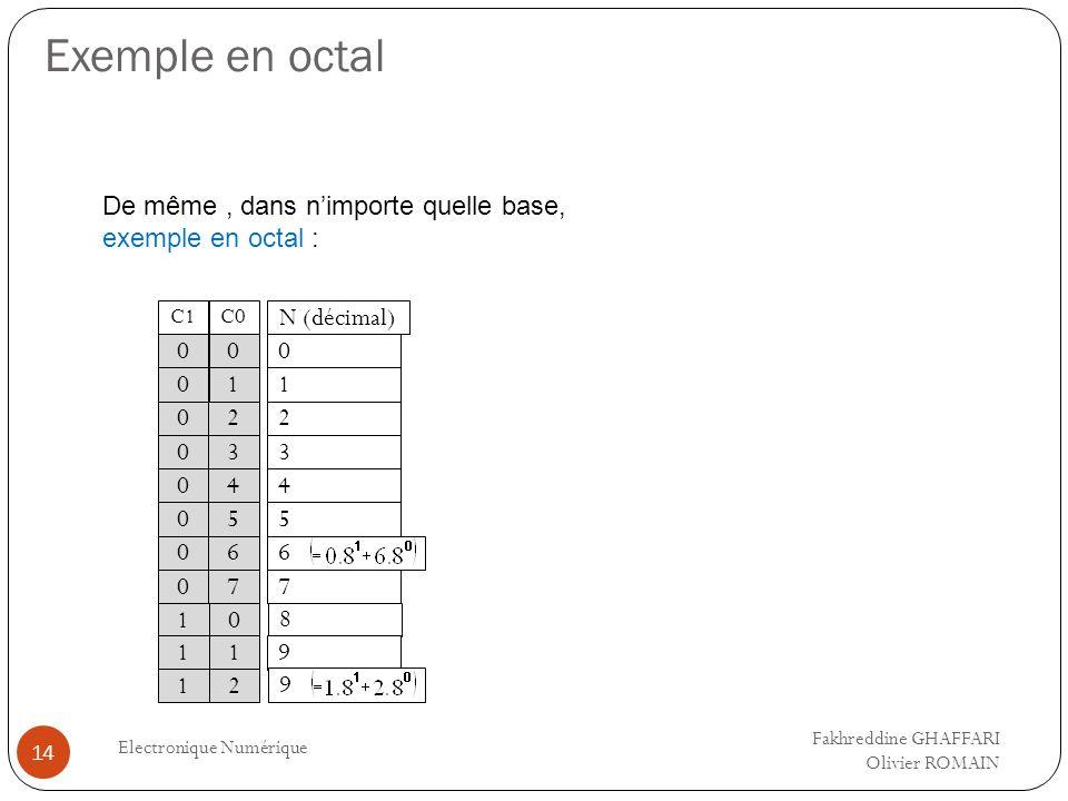 Exemple en octal Electronique Numérique 14 De même, dans nimporte quelle base, exemple en octal : C0 N (décimal) 0 1 0 1 0 0 2 3 2 3 0 0 0 0 4 60 07 5