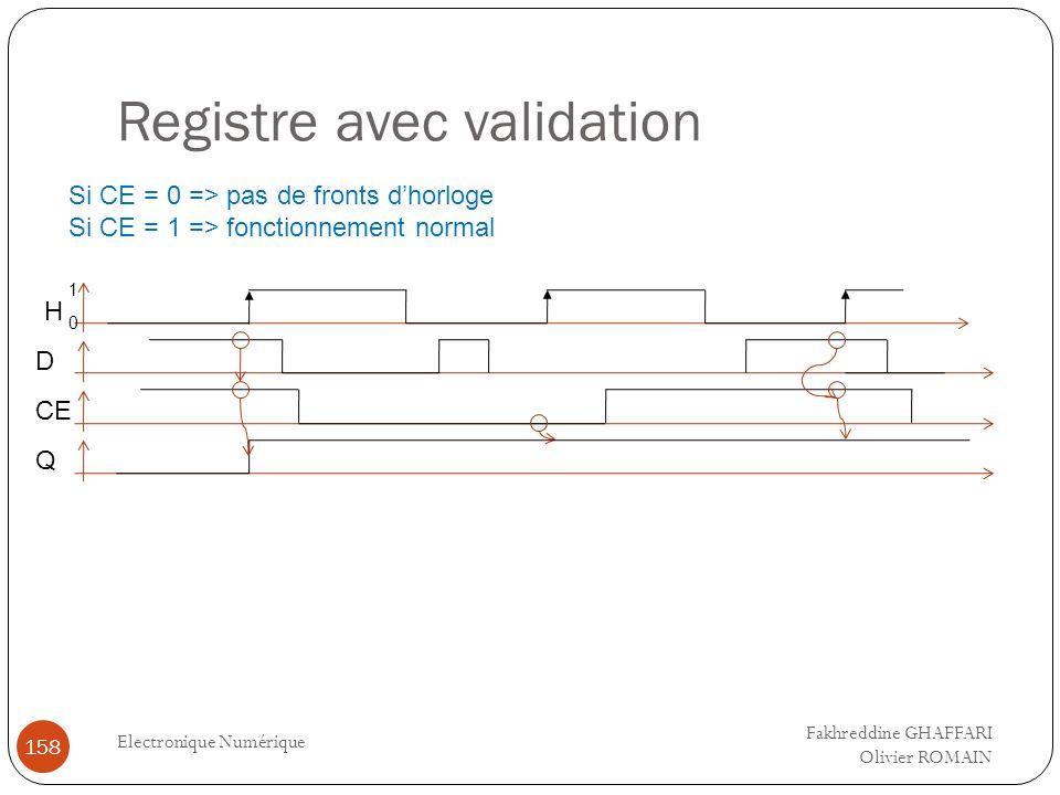 Registre avec validation Electronique Numérique 158 Si CE = 0 => pas de fronts dhorloge Si CE = 1 => fonctionnement normal D CE 0 1 H Q Fakhreddine GH