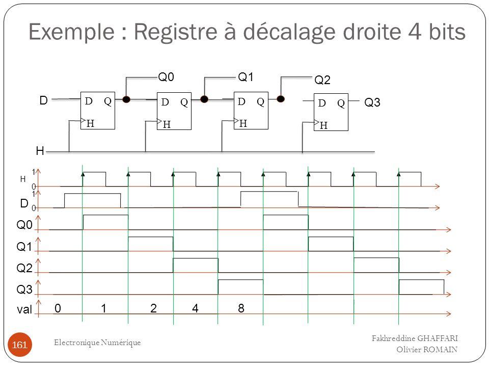 Exemple : Registre à décalage droite 4 bits Electronique Numérique 161 QD H QD H Q D H QD H D H Q0Q1 Q2 Q3 Q0 Q1 0 1 D Q2 0 1 H Q3 val 01248 Fakhreddi
