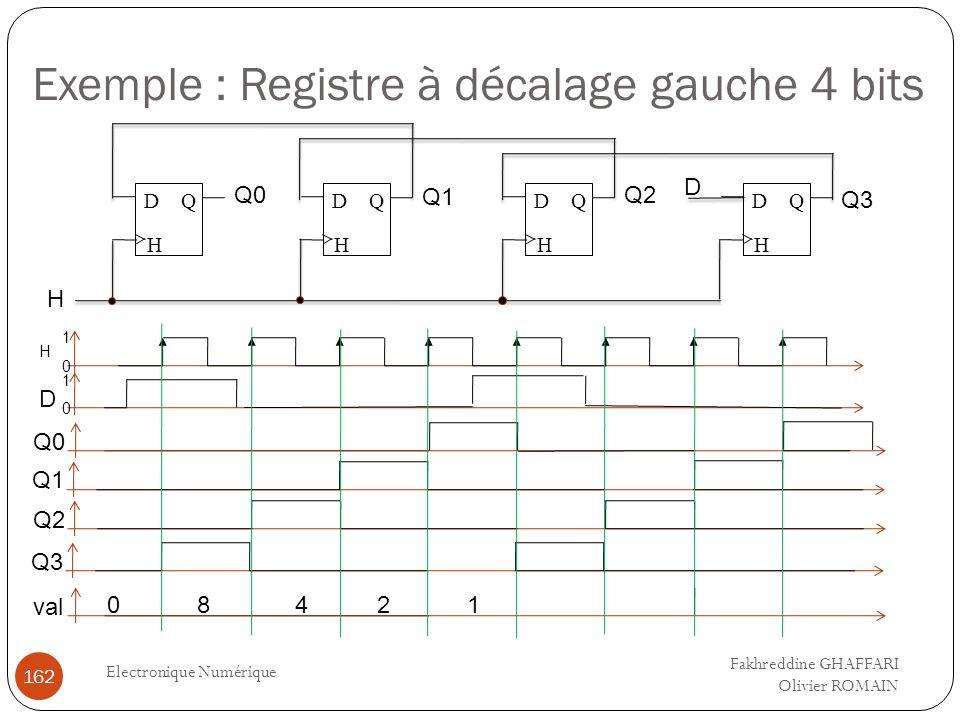 Exemple : Registre à décalage gauche 4 bits Electronique Numérique 162 QD H QD H QD H QD H D H Q0 Q1 Q2 Q3 Q2 0 1 D Q1 0 1 H Q0 val 08421 Fakhreddine