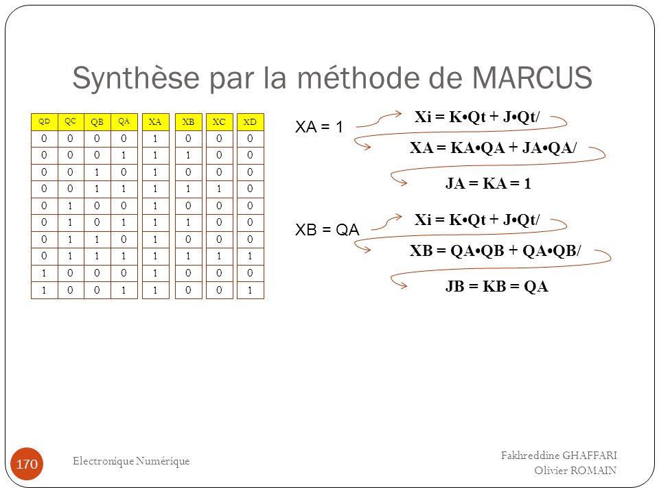 Synthèse par la méthode de MARCUS Electronique Numérique 170 XAXA 0 0 1 0 0 1 1 0 0 0 1 0 1 0 1 0 1 0 1 QB QA 0 0 0 0 0 0 0 0 1 1 0 0 0 0 1 1 1 1 0 0