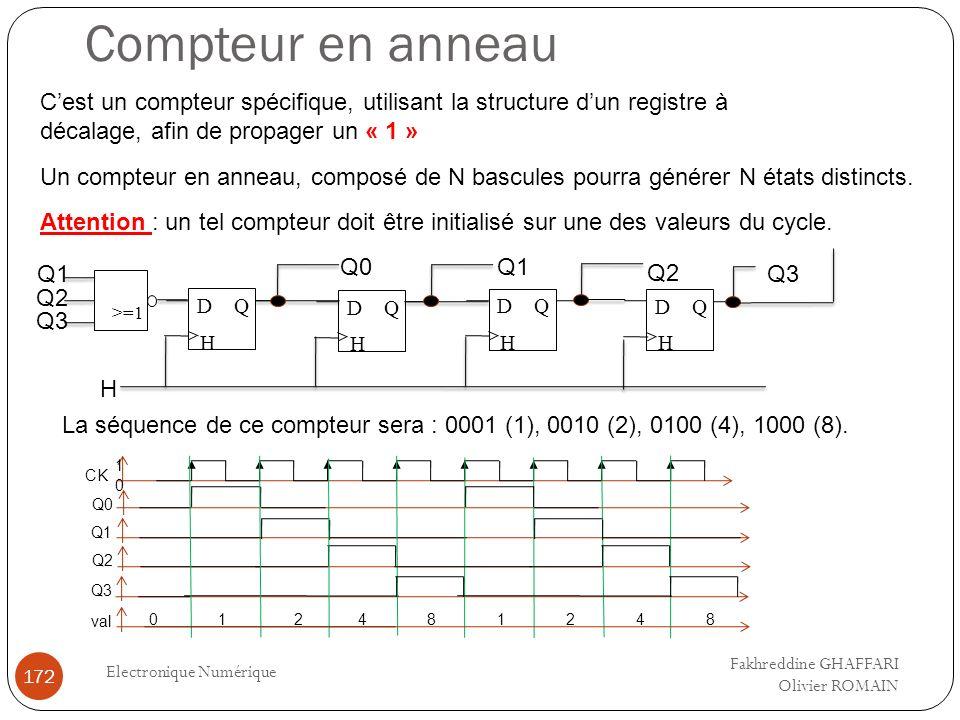 Compteur en anneau Electronique Numérique 172 Cest un compteur spécifique, utilisant la structure dun registre à décalage, afin de propager un « 1 » U