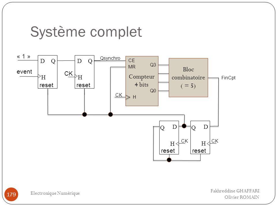 Système complet Electronique Numérique 179 event QD H CK Qsynchro « 1 » QD H Compteur 4 bits Bloc combinatoire ( = 5) MR CE H Q0 Q3 CK FinCpt reset Q