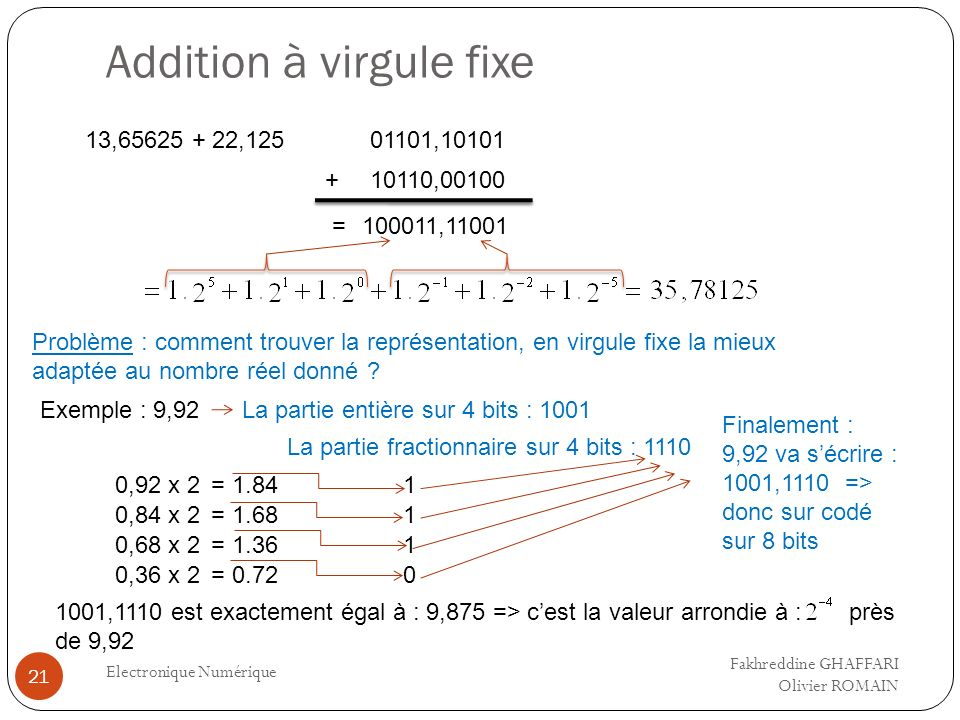Addition à virgule fixe Electronique Numérique 21 13,65625 + 22,12501101,10101 10110,00100 100011,11001 + = Problème : comment trouver la représentati