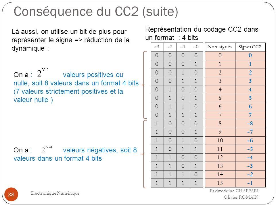 Conséquence du CC2 (suite) Electronique Numérique 38 Là aussi, on utilise un bit de plus pour représenter le signe => réduction de la dynamique : On a