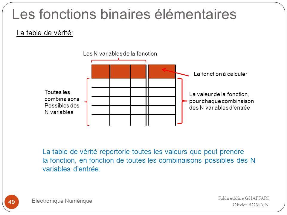 Les fonctions binaires élémentaires Electronique Numérique 49 Les N variables de la fonction Toutes les combinaisons Possibles des N variables La fonc