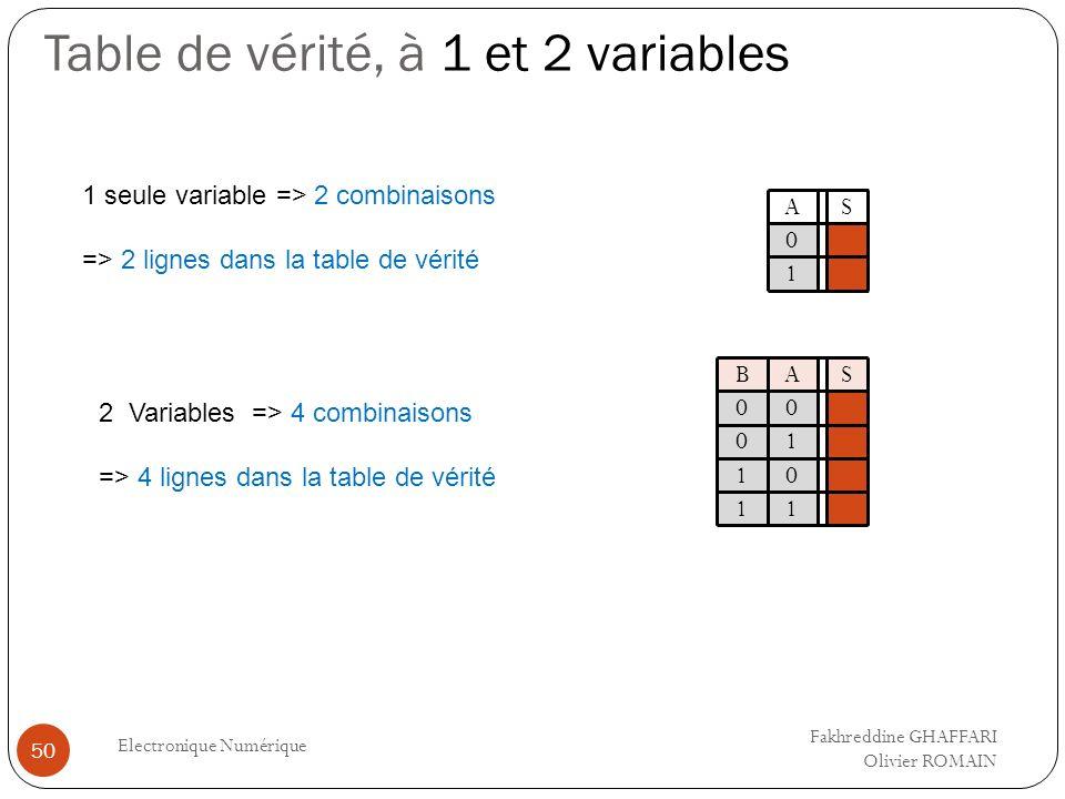 Table de vérité, à 1 et 2 variables Electronique Numérique 50 AS 1 seule variable => 2 combinaisons => 2 lignes dans la table de vérité 0 1 2 Variable