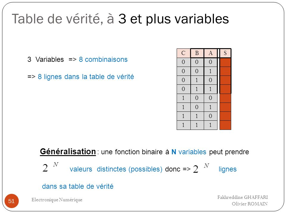 Table de vérité, à 3 et plus variables Electronique Numérique 51 3 Variables => 8 combinaisons => 8 lignes dans la table de vérité AS 0 1 B 0 0 0 1 1