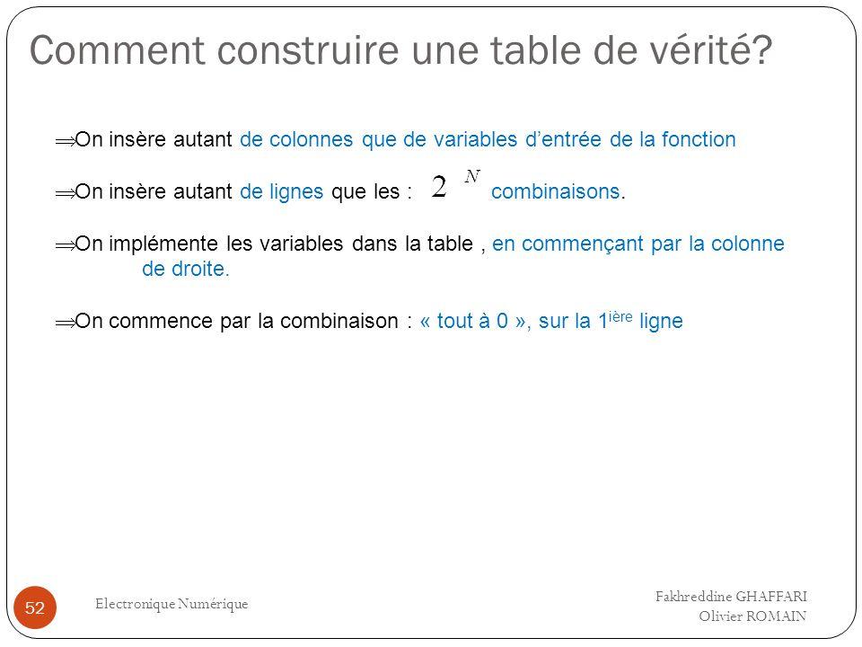 Comment construire une table de vérité? Electronique Numérique 52 On insère autant de colonnes que de variables dentrée de la fonction On insère autan