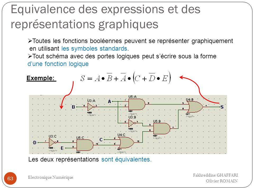 Equivalence des expressions et des représentations graphiques Electronique Numérique 63 Toutes les fonctions booléennes peuvent se représenter graphiq