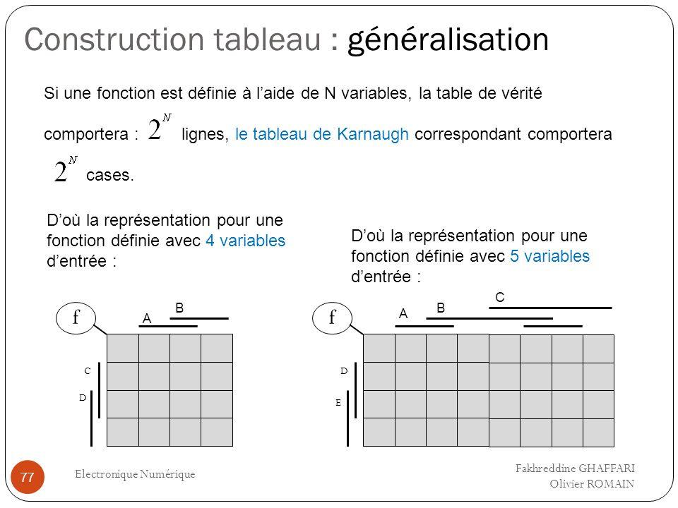 Construction tableau : généralisation Electronique Numérique 77 Si une fonction est définie à laide de N variables, la table de vérité comportera : li