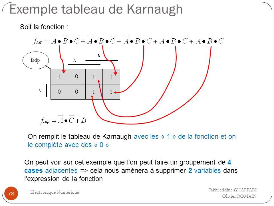 Exemple tableau de Karnaugh Electronique Numérique 78 Soit la fonction : 10 fsdp 00 C 11 11 B On remplit le tableau de Karnaugh avec les « 1 » de la f