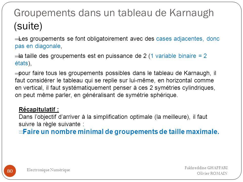 Groupements dans un tableau de Karnaugh (suite) Electronique Numérique 80 pour faire tous les groupements possibles dans le tableau de Karnaugh, il fa