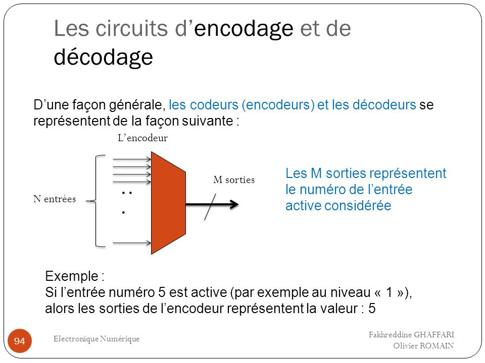 Les circuits dencodage et de décodage Electronique Numérique 94 Dune façon générale, les codeurs (encodeurs) et les décodeurs se représentent de la fa