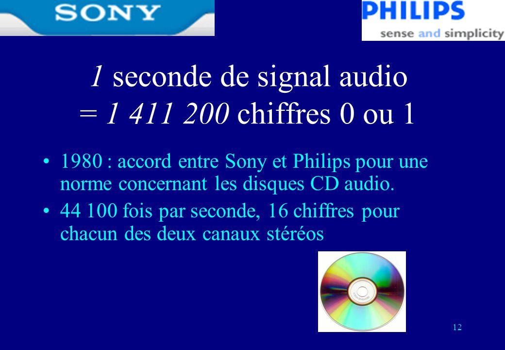 12 1 seconde de signal audio = 1 411 200 chiffres 0 ou 1 1980 : accord entre Sony et Philips pour une norme concernant les disques CD audio. 44 100 fo
