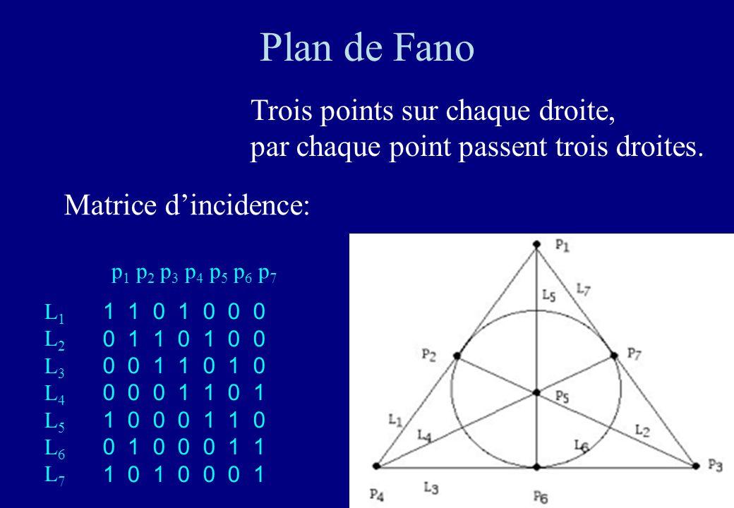 19 Plan de Fano Trois points sur chaque droite, par chaque point passent trois droites. 1 1 0 1 0 0 0 0 1 1 0 1 0 0 0 0 1 1 0 1 0 0 0 0 1 1 0 1 1 0 0