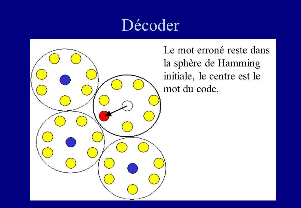 30 Décoder Le mot erroné reste dans la sphère de Hamming initiale, le centre est le mot du code.