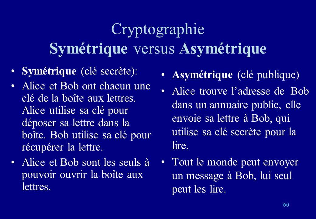 Cryptographie Symétrique versus Asymétrique Symétrique (clé secrète): Alice et Bob ont chacun une clé de la boîte aux lettres.