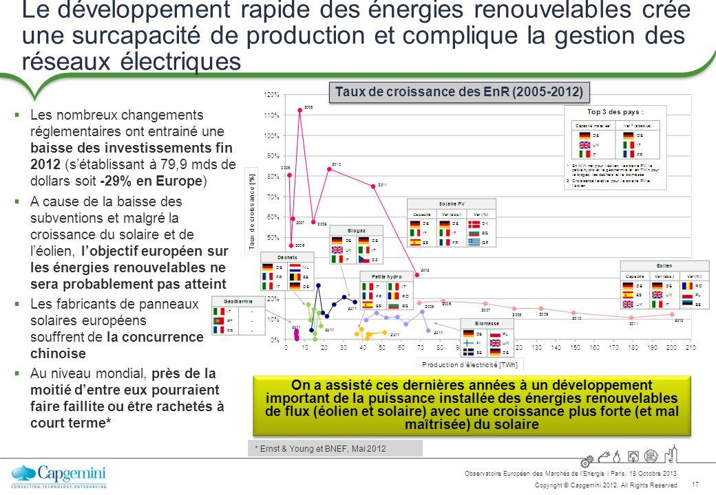 17 Copyright © Capgemini 2012. All Rights Reserved Observatoire Européen des Marchés de lEnergie   Paris, 18 Octobre 2013 Le développement rapide des