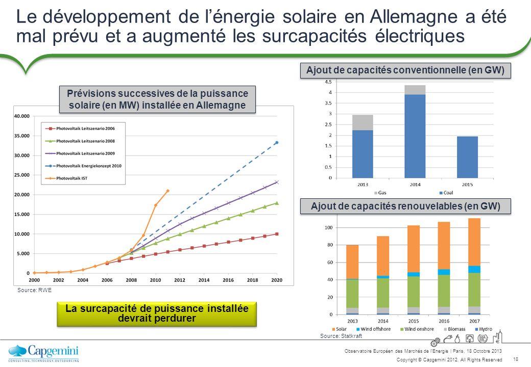 18 Copyright © Capgemini 2012. All Rights Reserved Observatoire Européen des Marchés de lEnergie   Paris, 18 Octobre 2013 Le développement de lénergie