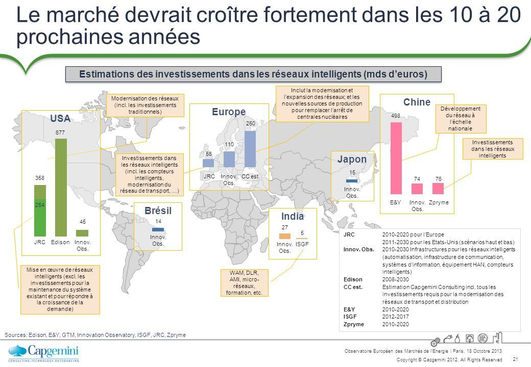 21 Copyright © Capgemini 2012. All Rights Reserved Observatoire Européen des Marchés de lEnergie   Paris, 18 Octobre 2013 Le marché devrait croître fo