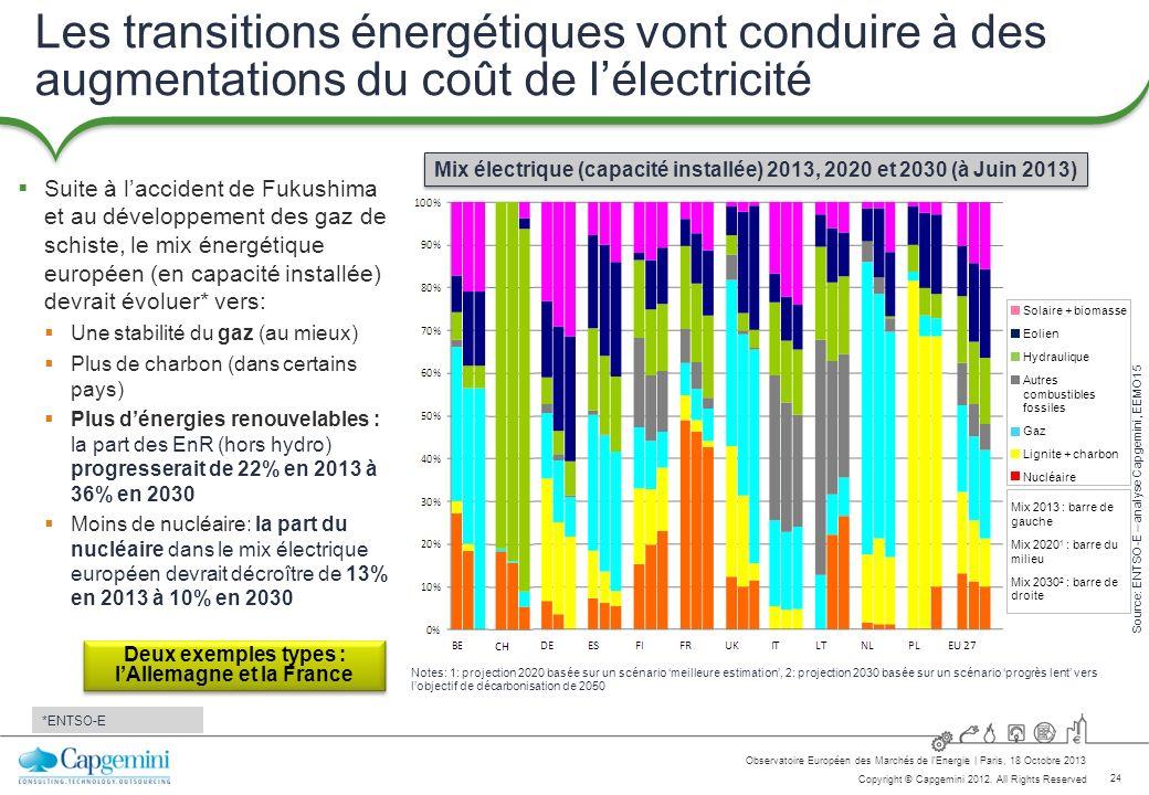 24 Copyright © Capgemini 2012. All Rights Reserved Observatoire Européen des Marchés de lEnergie   Paris, 18 Octobre 2013 Les transitions énergétiques