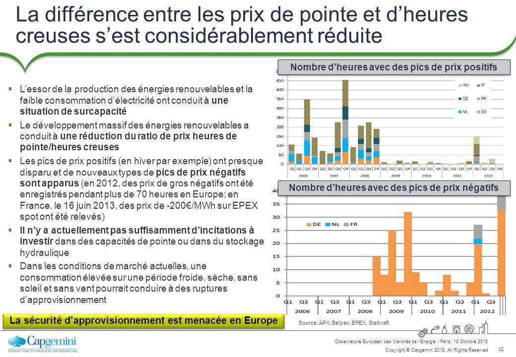 32 Copyright © Capgemini 2012. All Rights Reserved Observatoire Européen des Marchés de lEnergie   Paris, 18 Octobre 2013 Source: APX, Belpex, EPEX, S