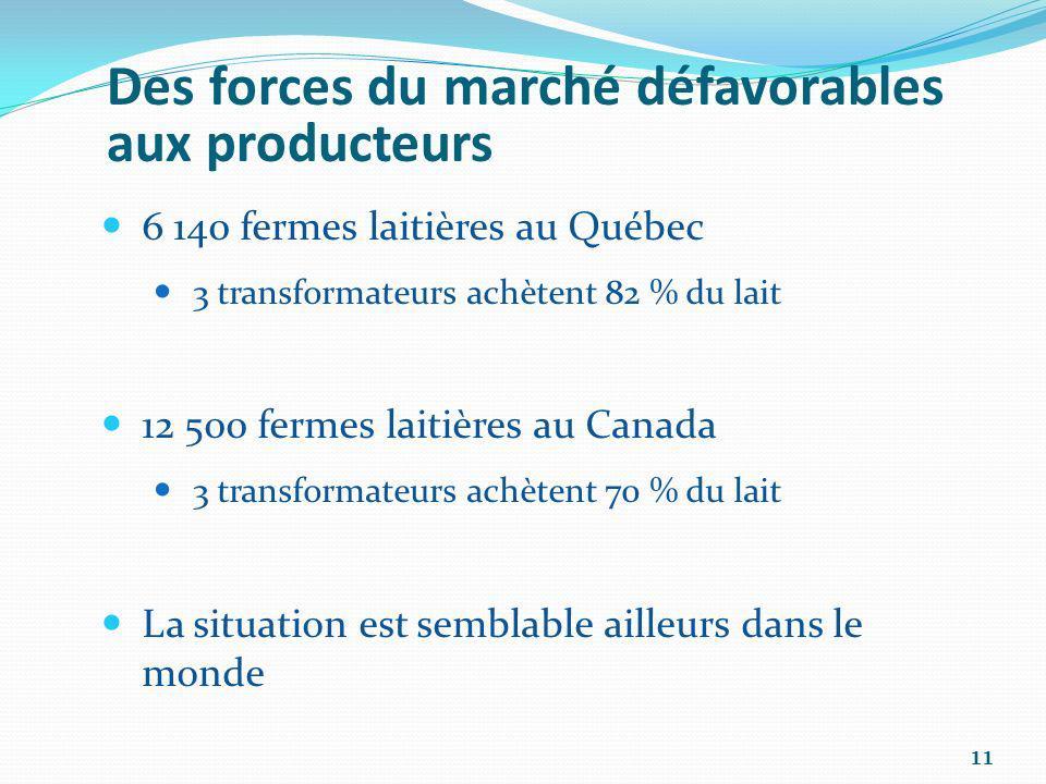11 Des forces du marché défavorables aux producteurs 6 140 fermes laitières au Québec 3 transformateurs achètent 82 % du lait 12 500 fermes laitières
