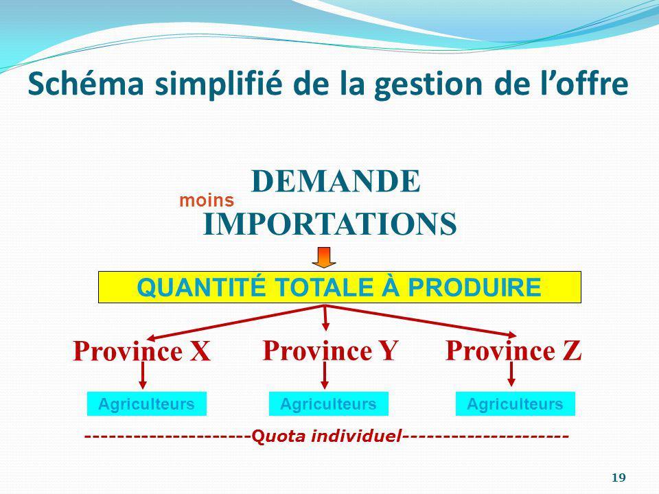 Schéma simplifié de la gestion de loffre DEMANDE IMPORTATIONS moins QUANTITÉ TOTALE À PRODUIRE Province X Province ZProvince Y Agriculteurs ----------