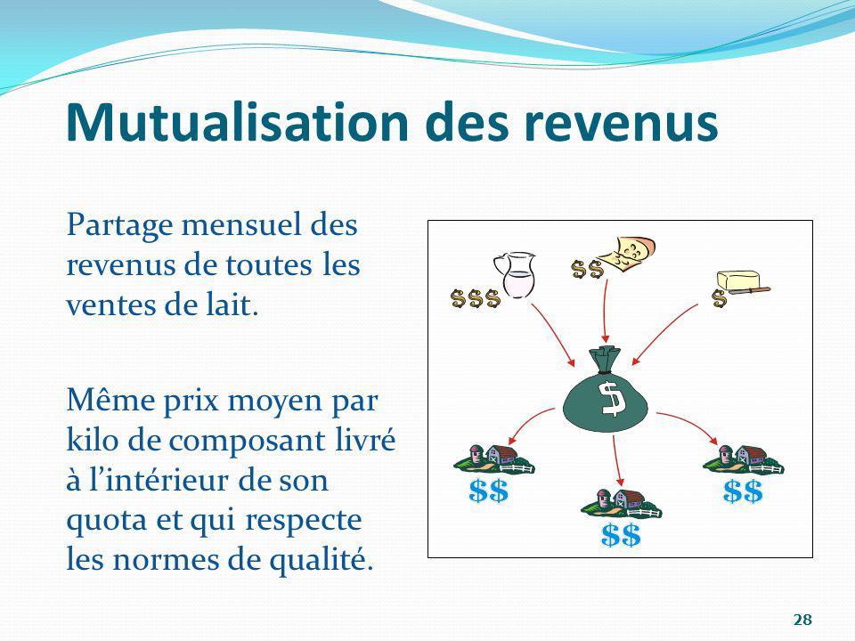 Mutualisation des revenus Partage mensuel des revenus de toutes les ventes de lait. Même prix moyen par kilo de composant livré à lintérieur de son qu