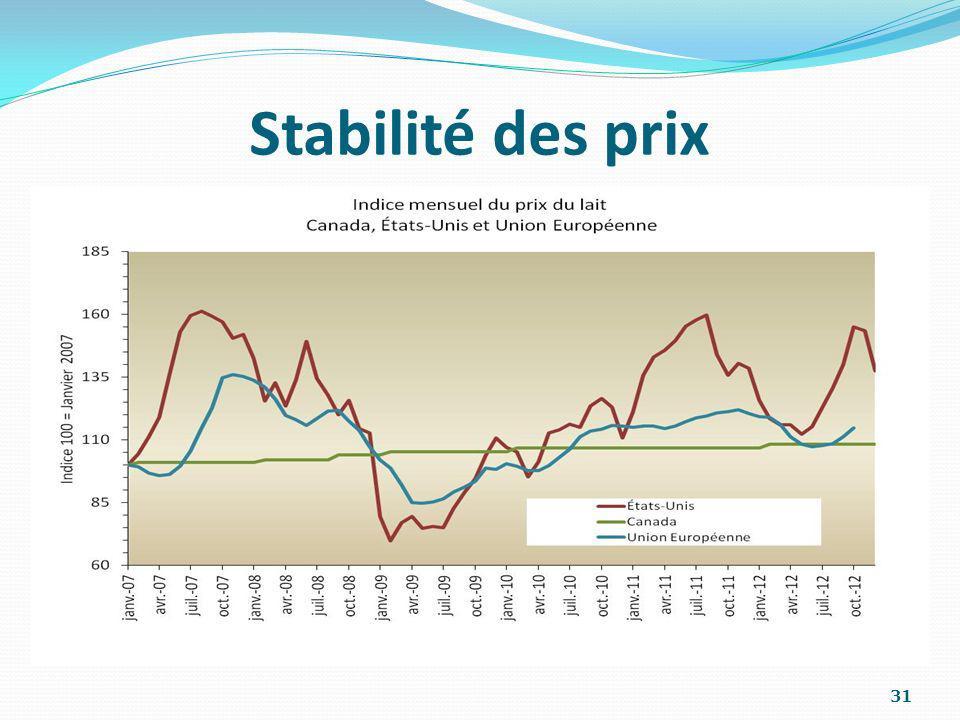 Stabilité des prix 31